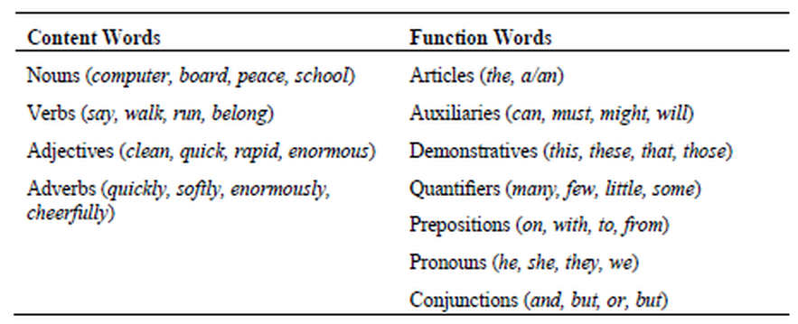 Content Words And Function Words on Conjunctions And